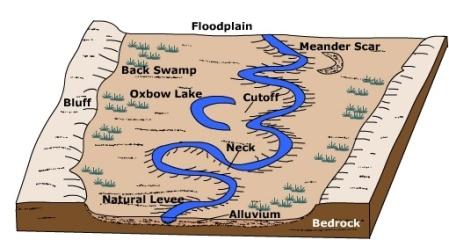 http://earthonlinemedia.com/ipg/images/lithosphere/fluvial/alluvial_stream.jpg